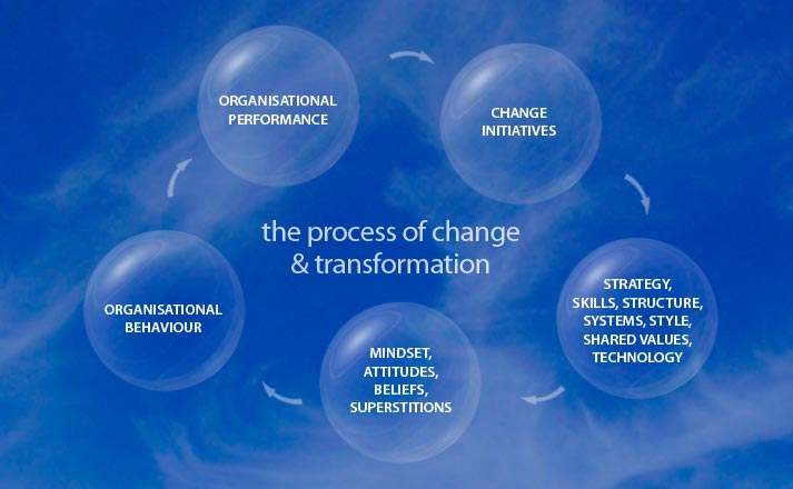 organisation change Change is important for any organization because, without change, businesses would likely lose their competitive edge and fail to meet the needs of what most hope to be a growing base of loyal customers.